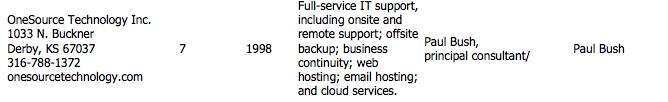 Wichita IT Service Companies